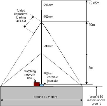 Fig.1. The overall dimensions of the aerial
